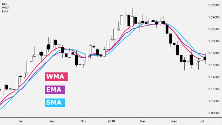 WMA vs EMA vs SMA