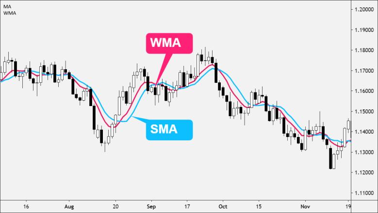 WMA and SMA