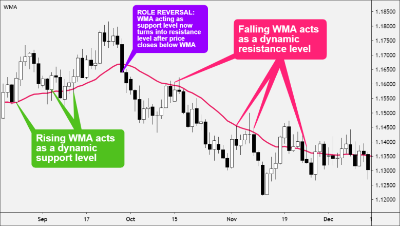 WMA as Dynamic Support and Resistance Levels