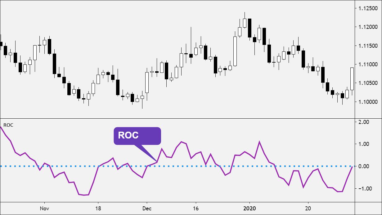 Indicatore forex roc