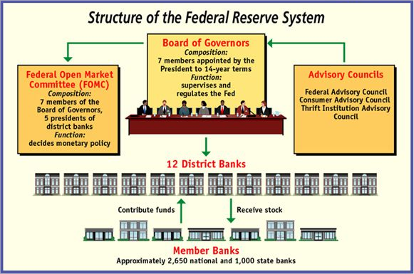 FOMC Structure