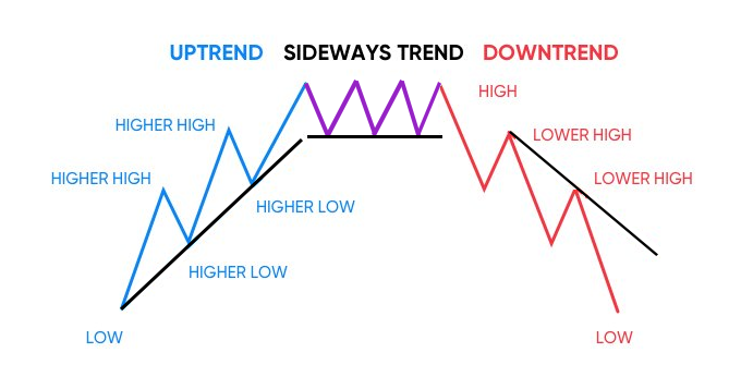 Sideways Trend Definition | Forexpedia by BabyPips.com