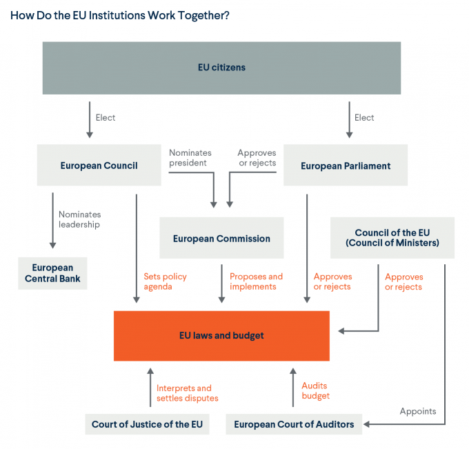 How EU Institutions Work Together