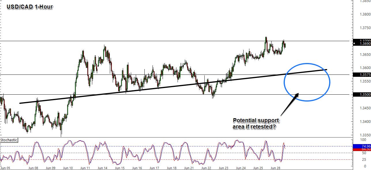Usd cad forex forex level 2 market depth