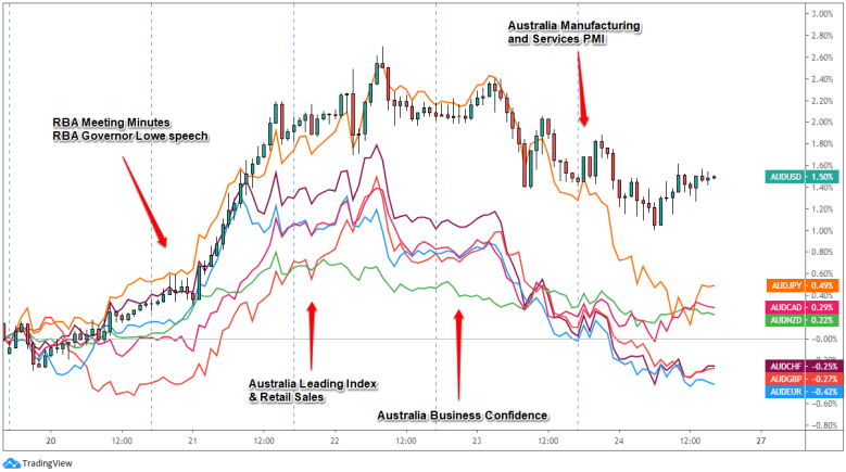 , AUD Weekly Review (July 20 – 24)