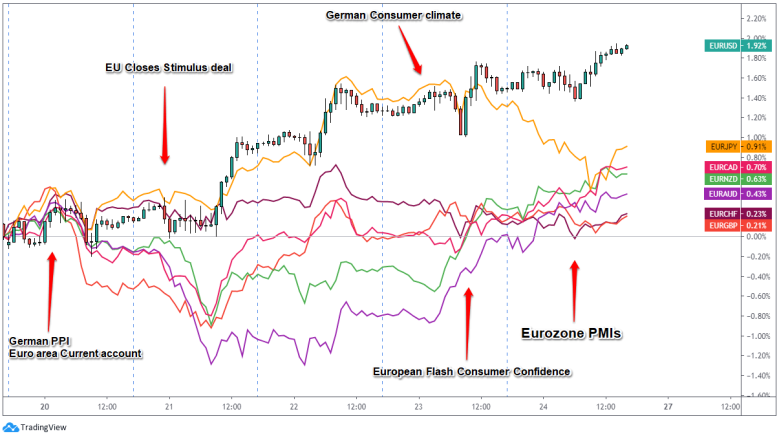 , EUR & CHF Weekly Review (July 20 – 24)