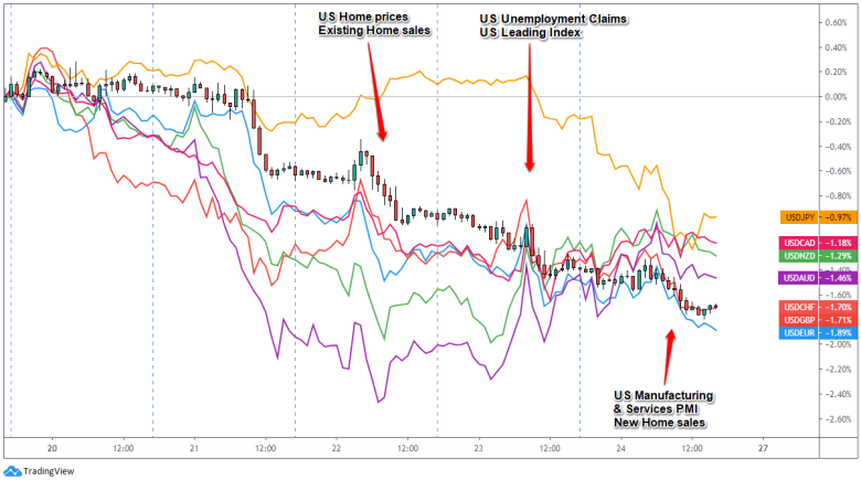 , USD Weekly Review (July 20 – 24)