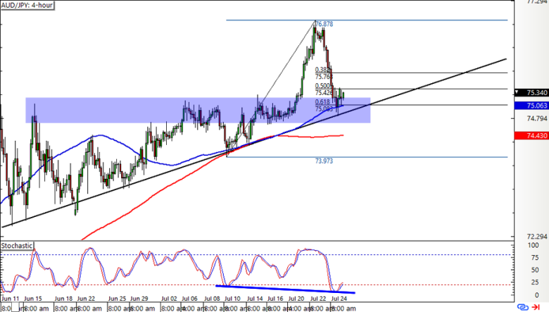 , The Week Ahead in FX – Q2 GDP Figures and FOMC Statement Lined Up