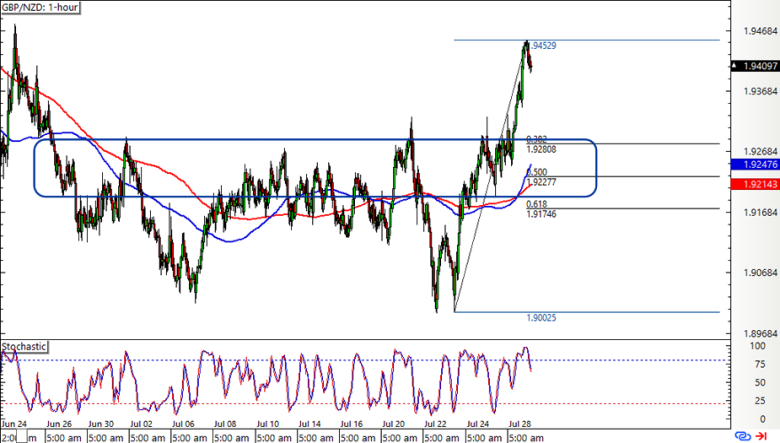 , Daily London Session Watchlist: GBP/NZD