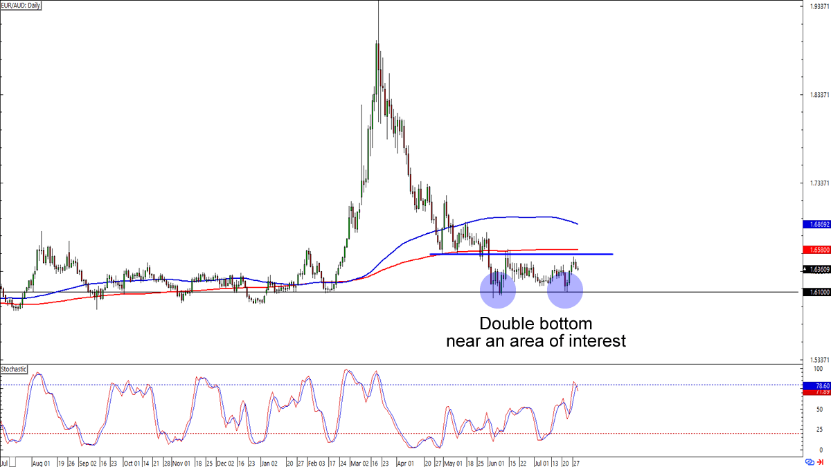 , Chart Art: Short and Long-Term Setups on EUR/JPY and EUR/AUD