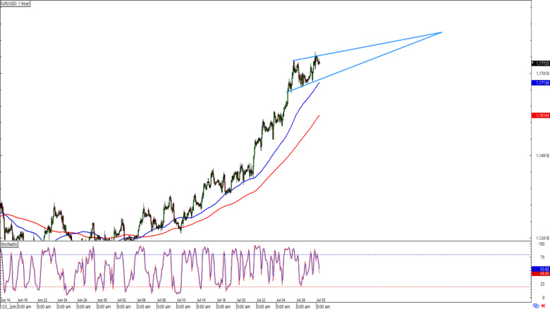 , Daily London Session Watchlist: EUR/USD
