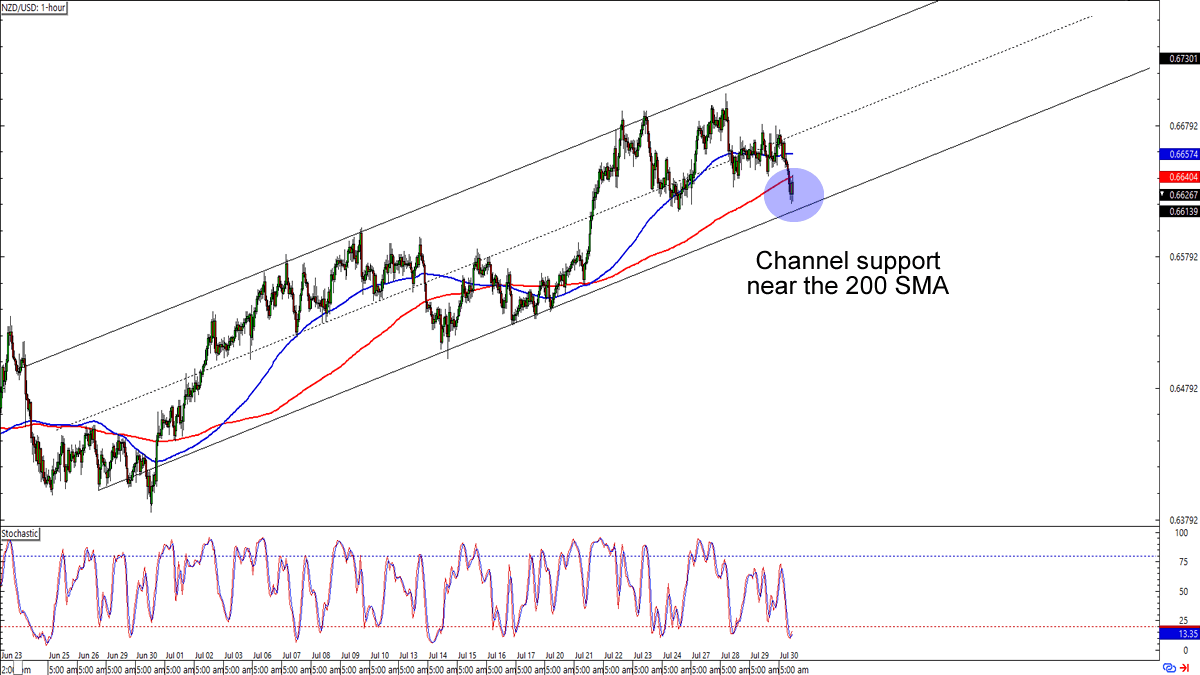 , Chart Art: Potential Support Plays on USD/CAD and NZD/USD