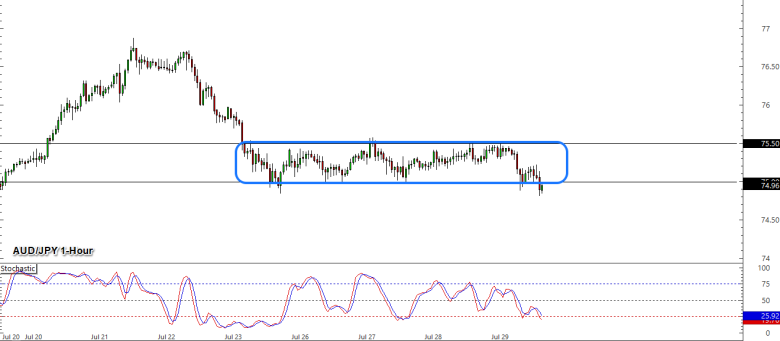 , Daily U.S. Session Watchlist: AUD/JPY