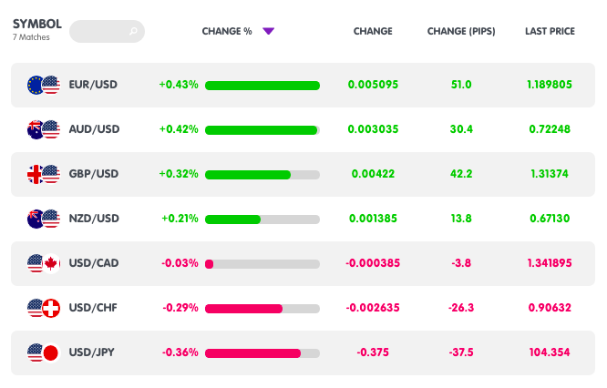 , Daily London Session Watchlist: EUR/JPY