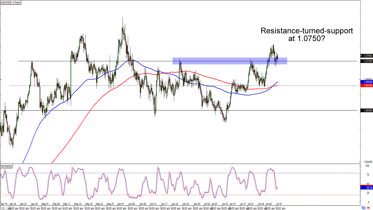 , Chart Art: Pullback Opportunities on USD/JPY and AUD/NZD