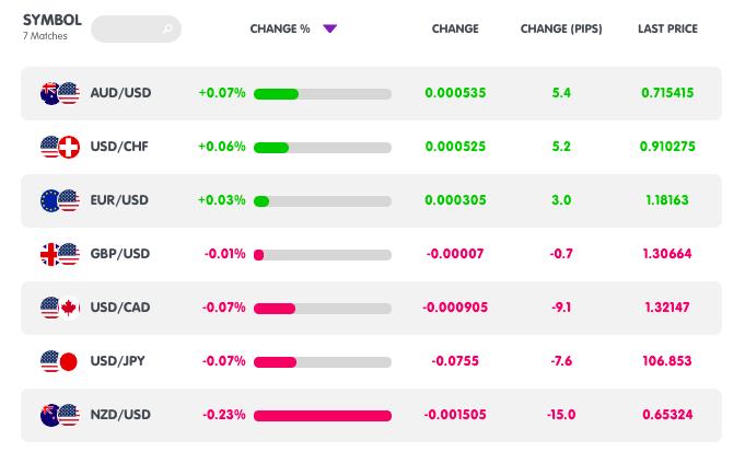 Hiệu suất giá các cặp ngoại hối chính từ MarketMilk