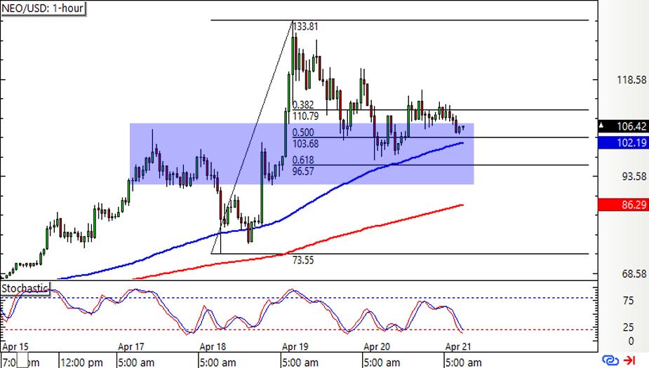 NEO/USD 1-hour Chart