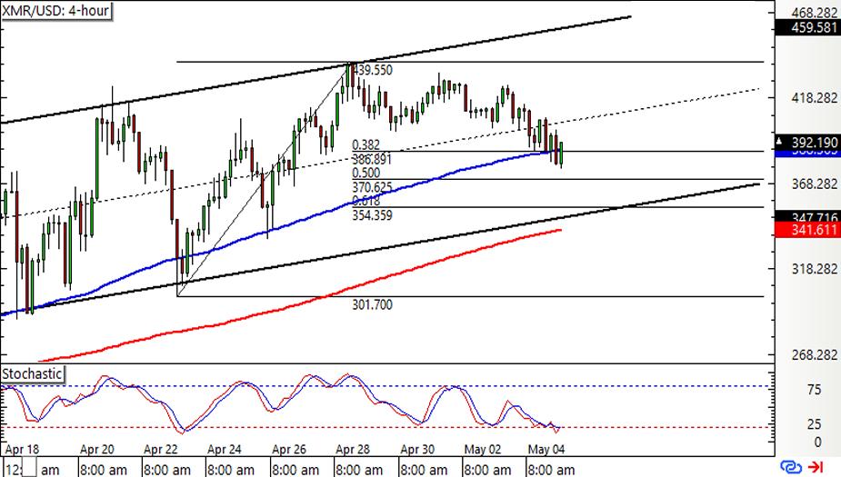 XMR/USD 4-hour Chart