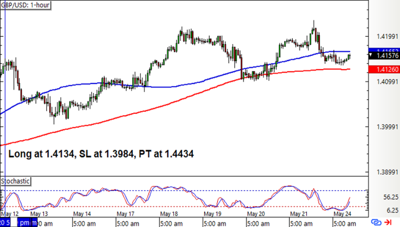 GBP/USD 1-hour Forex Chart