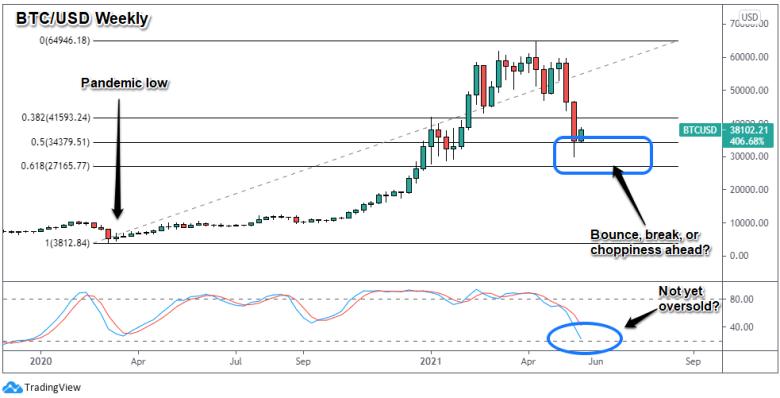 BTC/USD Weekly Crypto Chart