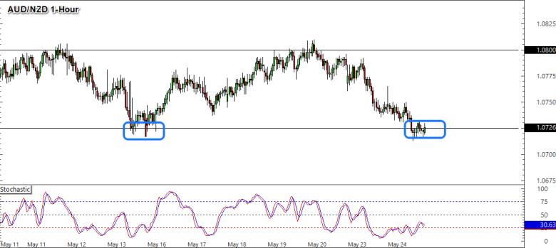 AUD/NZD 1-Hour Forex Chart