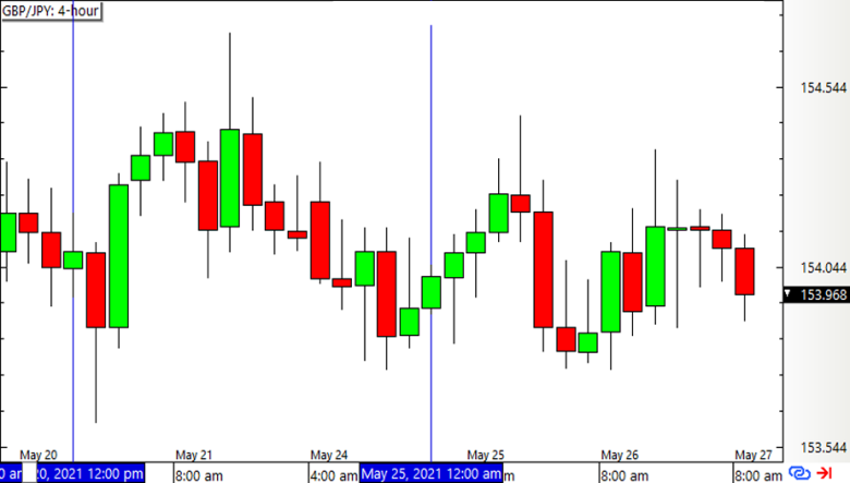 GBP/JPY 4-hour Forex Chart