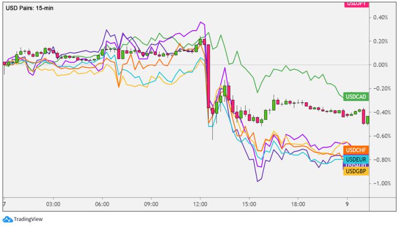 USD Forex Pairs: 15-min Overlay