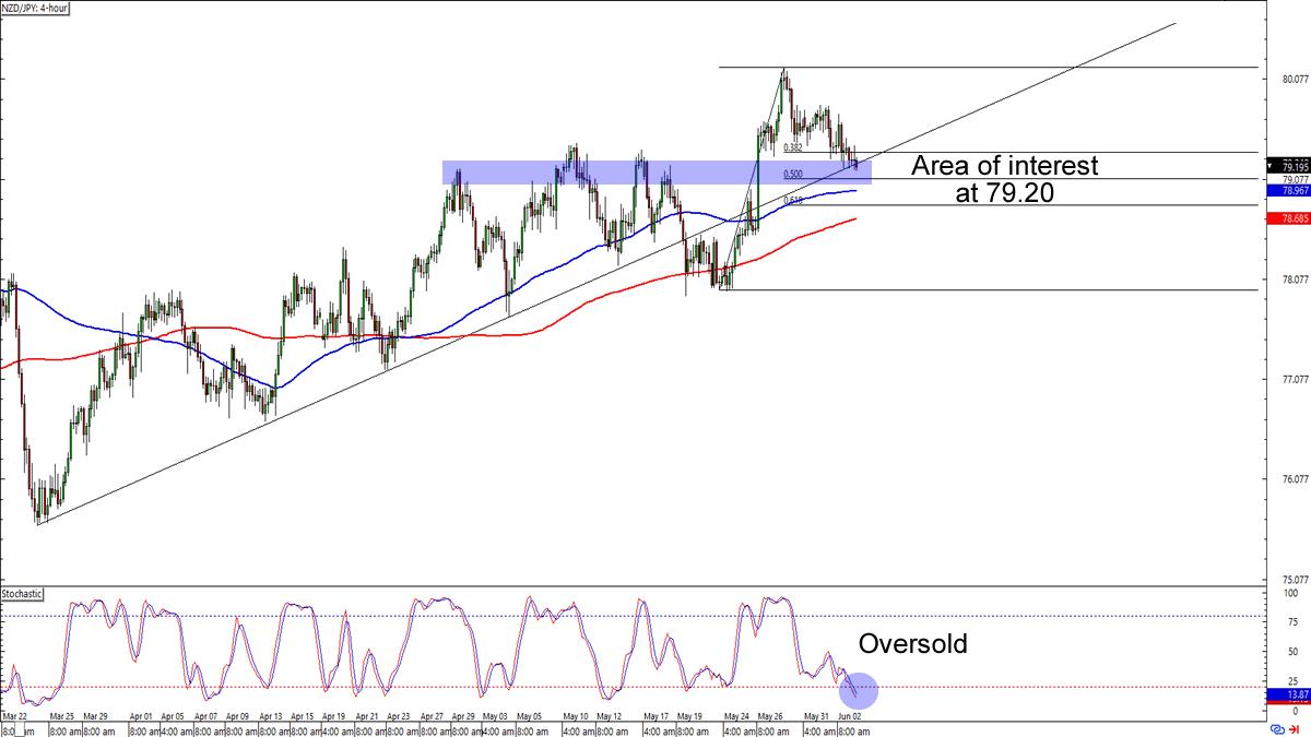 NZD/JPY 4-hour Forex Chart