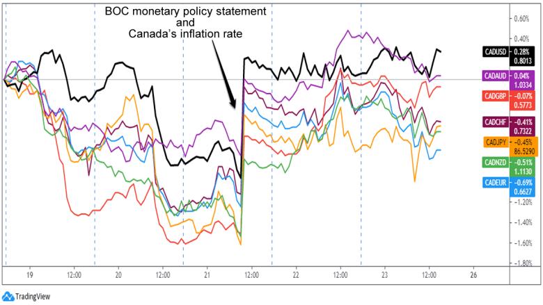CAD 1-Hour Chart Overlays