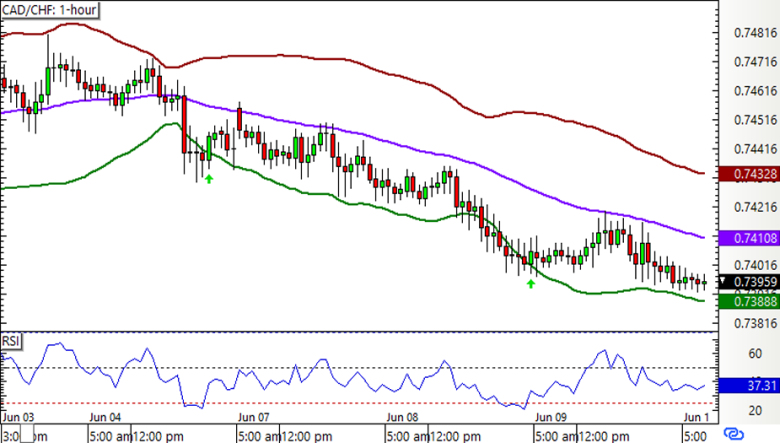 CAD/CHF 1-hour Forex Chart