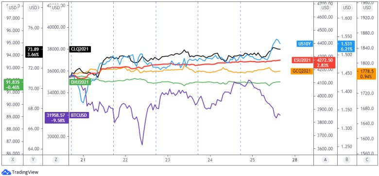 Dollar, Gold, S&P 500, 10-yr Treasury Yield, Bitcoin, Oil