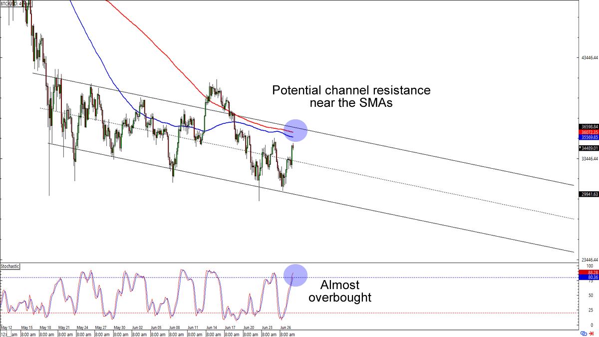 BTC/USD 4-hour Forex Chart
