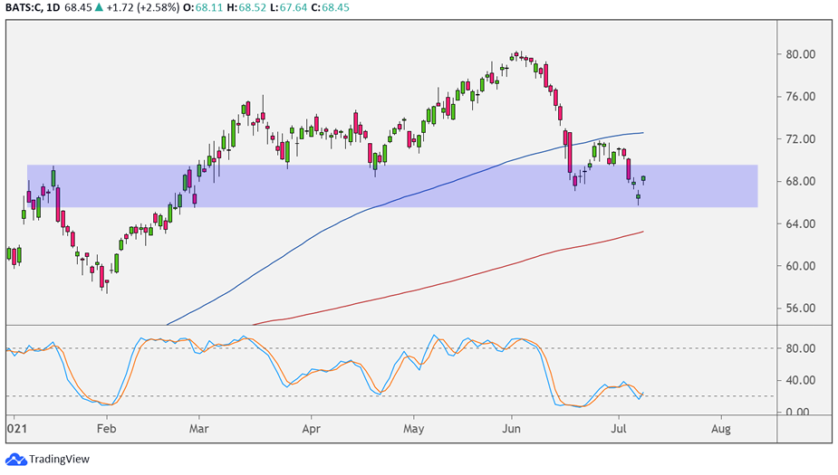 Bank of America (BAC) Daily Chart