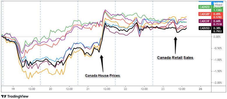 Overlay of CAD Pairs: 1-Hour Forex Chart