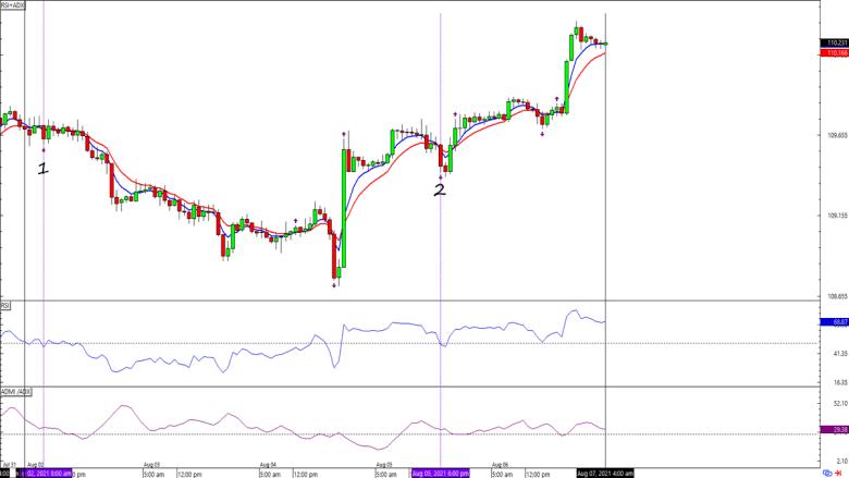 Graphique des devises USD / JPY sur 1 heure
