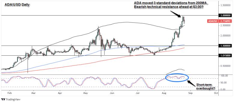 ADA/USD Daily Crypto Chart