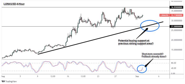 LUNA/USD 4-Hour Crypto Chart