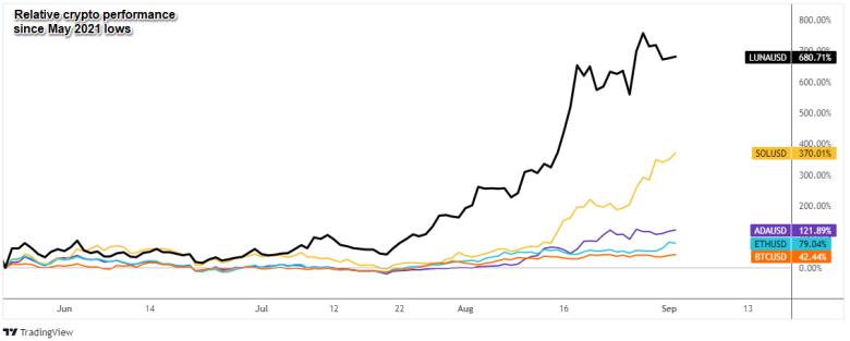 LUNA vs. Major Layer 1 Blockchain Tokens