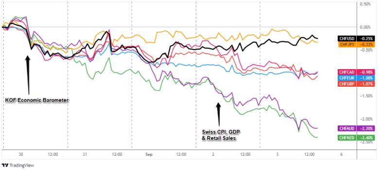 Overlay of CHF Pairs: 1-Hour Forex Chart
