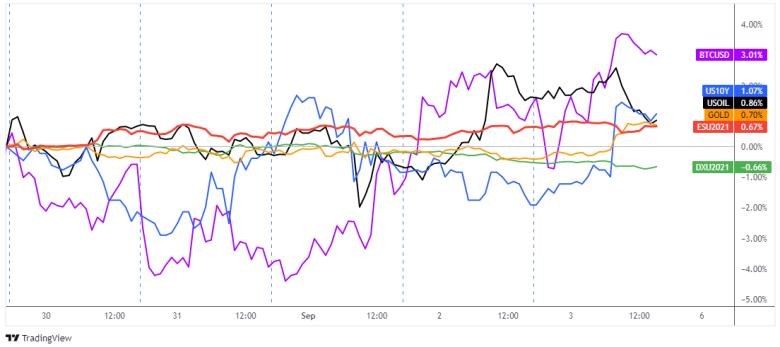 Dollar, Gold, S&P 500, 10-yr Treasury Yield, Oil, Bitcoin Overly 1-Hour