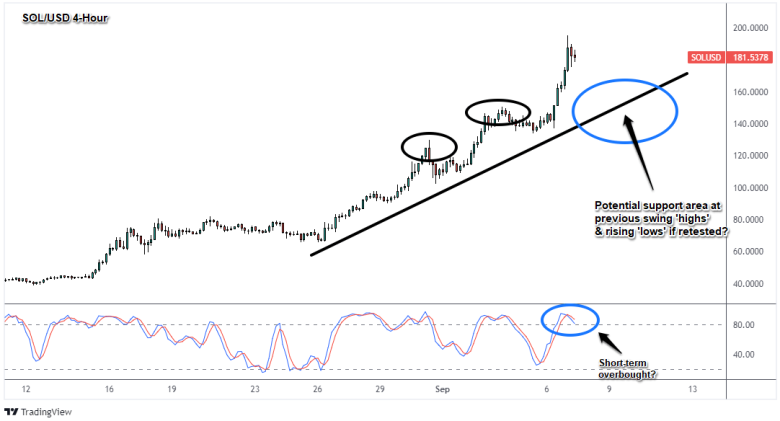 SOL/USD 4-Hour Crypto Chart