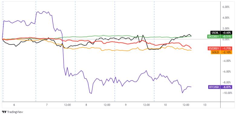 Dollar, Gold, S&P 500, Oil, Bitcoin Overlay 1-Hour