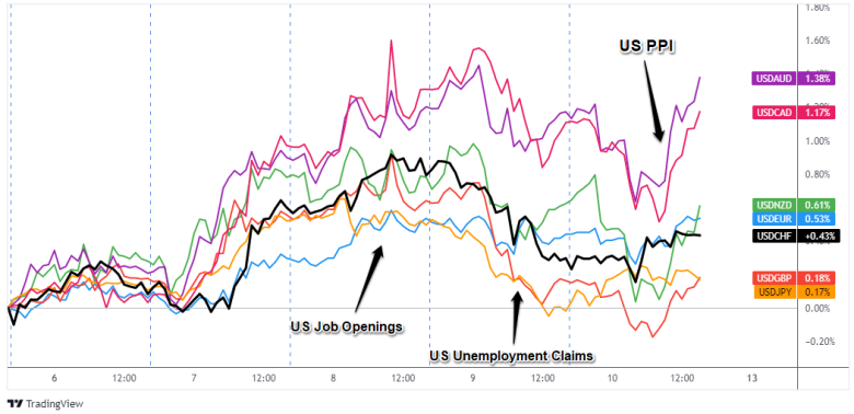 Overlay of USD Pairs: 1-Hour Forex Chart