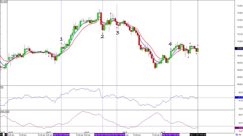 Graphique Forex USD / JPY sur 1 heure