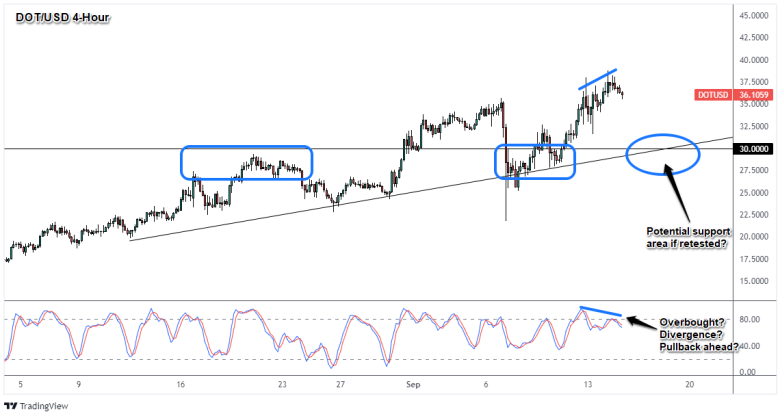 DOT/USD 4-Hour Crypto Chart