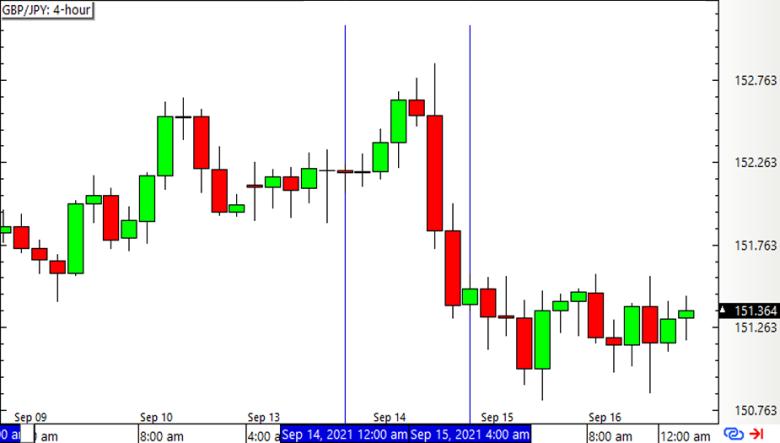 Graphique Forex GBP / JPY en 4 heures