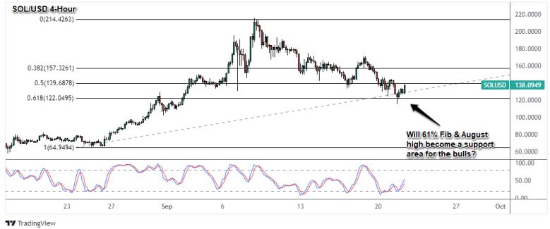Graphique crypto SOL / USD 4 heures
