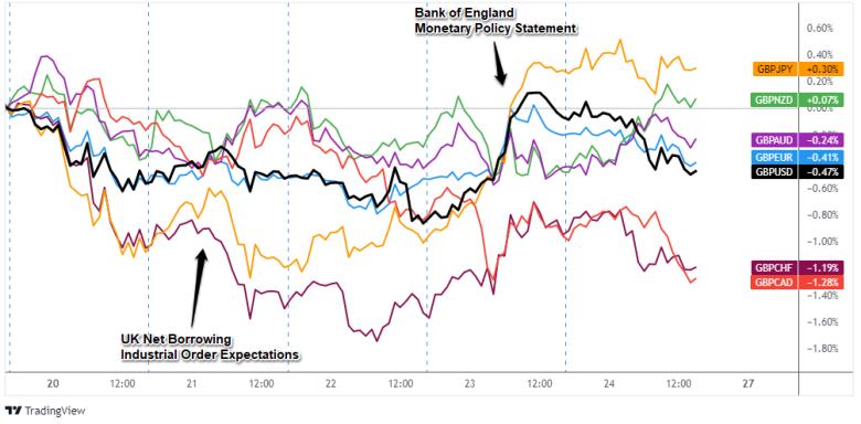 GBPペアのオーバーレイ:1時間の外国為替チャート