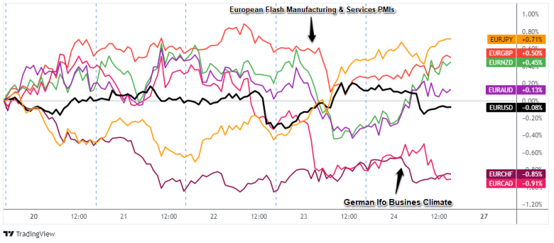 EURペアのオーバーレイ:1時間の外国為替チャート