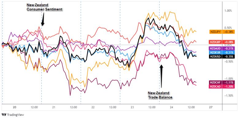 NZDペアのオーバーレイ:1時間の外国為替チャート